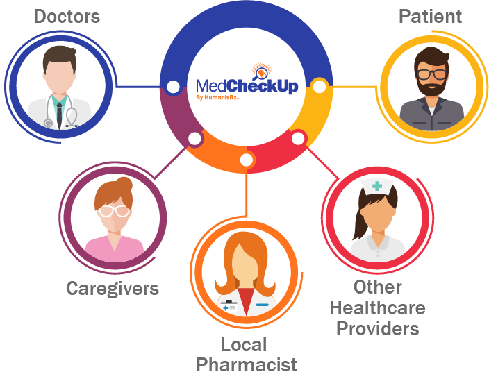 Diagram illustrating how the pharmacist works with doctors, caregivers, local pharmacists, patients, and other care providers